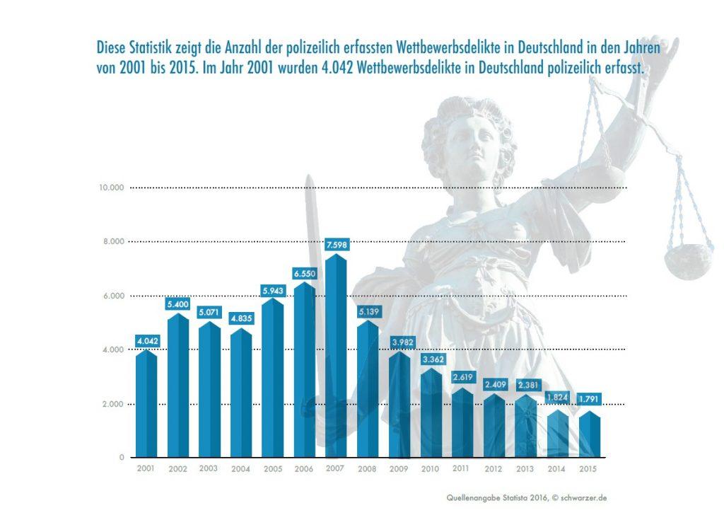 """Infografik: Wettbewerbsdelikte in Deutschland. Das Thema """"Plastik im Hundefutter bei Rinti, Platinum & Co."""" hat auch eine rechtliche Dimension"""